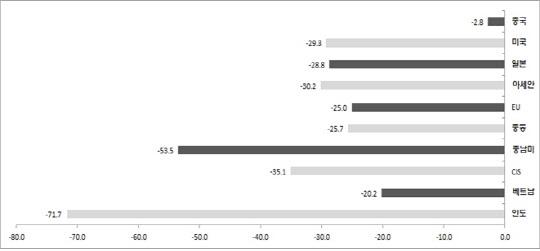 5월 수출 -23.7%…반도체·K방역 선방에도 3개월 연속 마이너스
